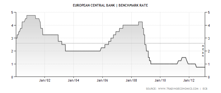 euro-area-interest-rate